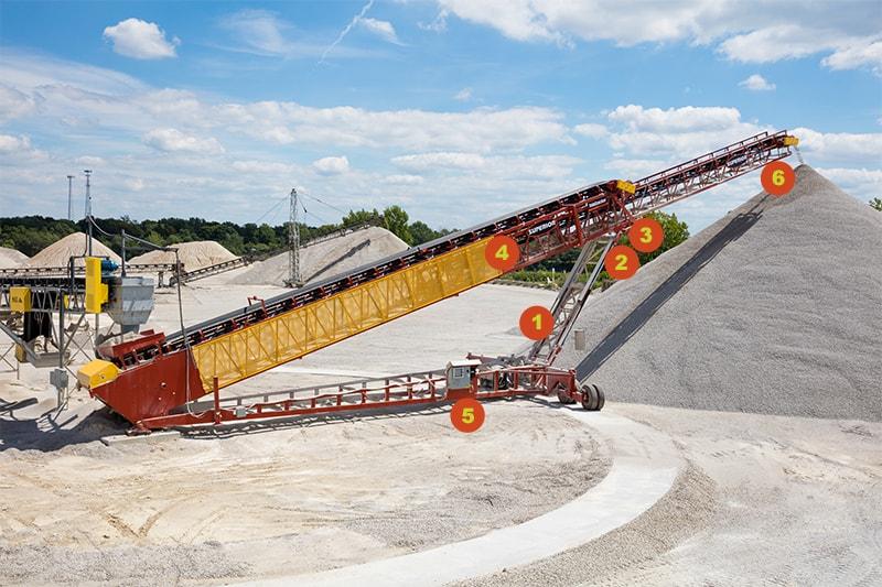 TeleStacker Conveyor Features | Superior Industries