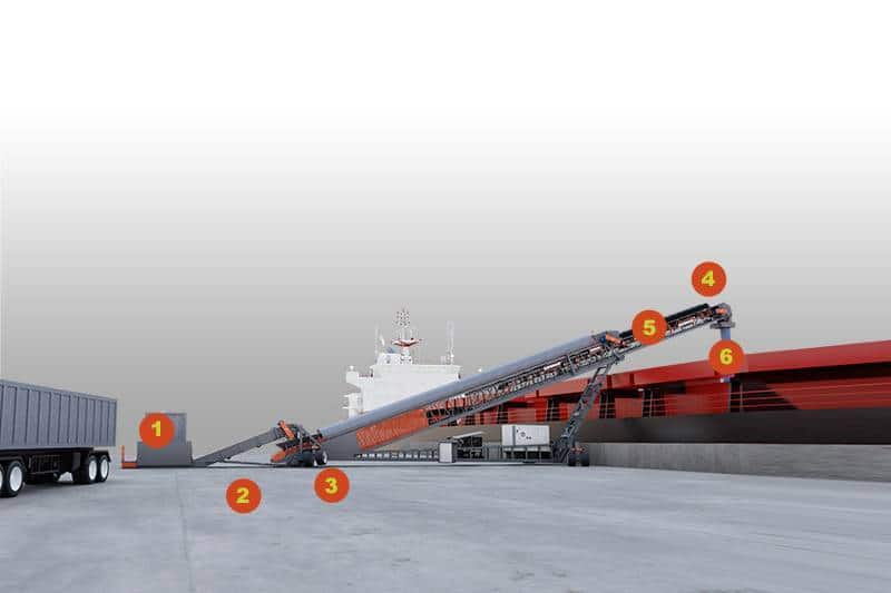 features benefits TeleStacker Ship Loading 01